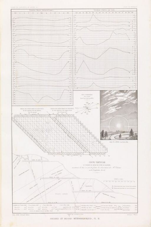 Meteorologiske kurver, pl. III