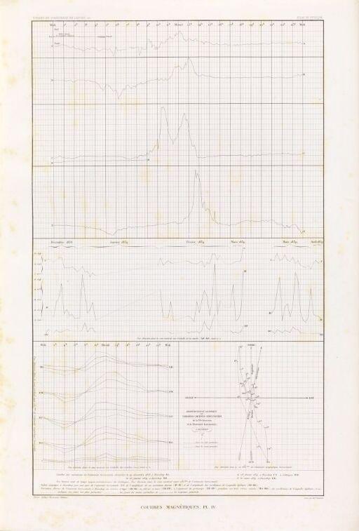 Magnetiske kurver, pl. IV